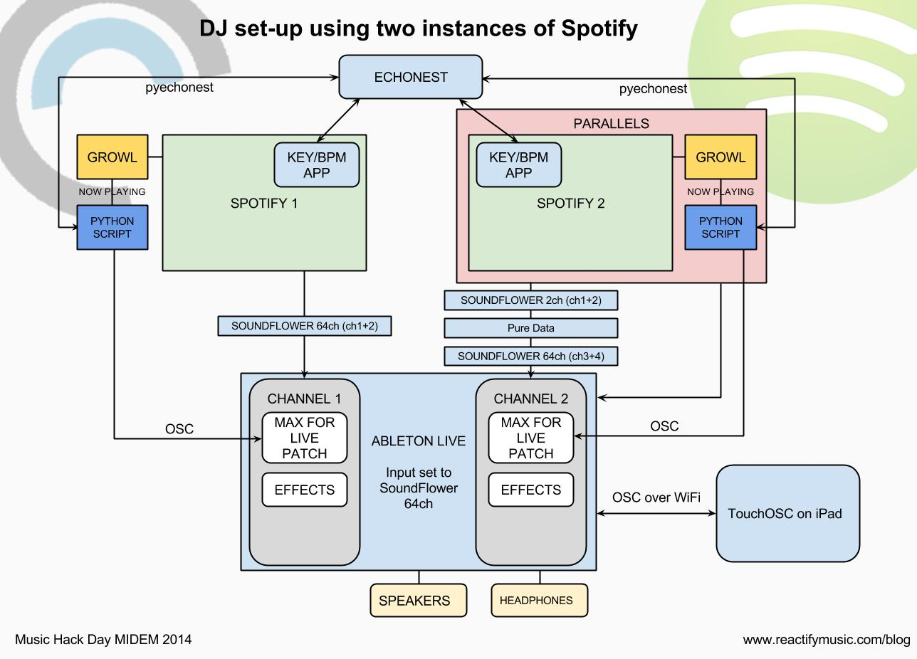 DJ Spotify diagram